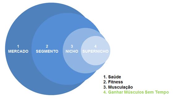 supernicho
